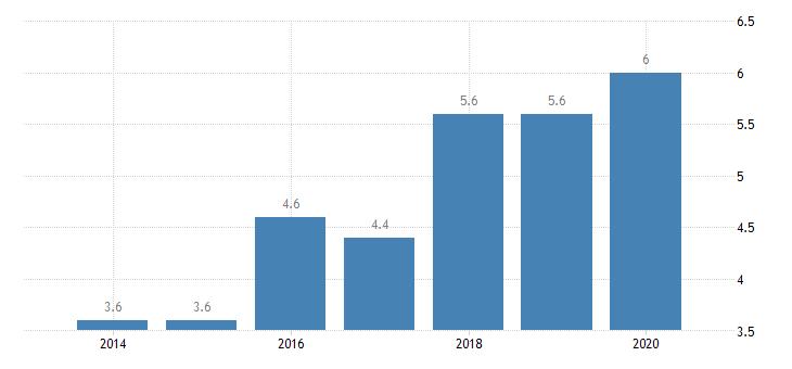 estonia inactive population due to caring responsibilities males eurostat data