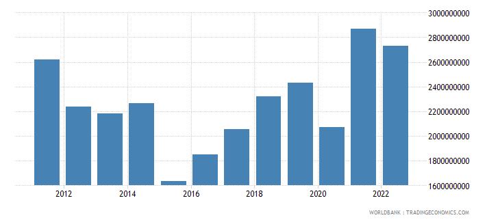 estonia income payments bop us dollar wb data