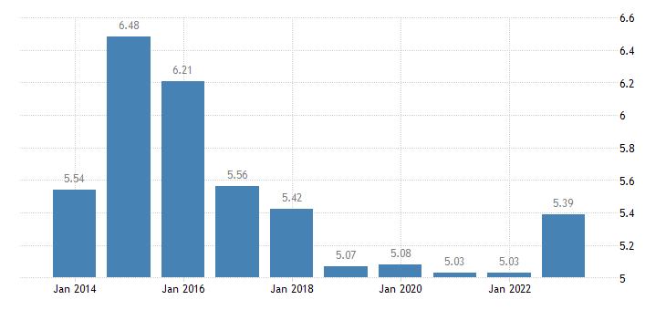 estonia income quintile share ratio s80 s20 eurostat data