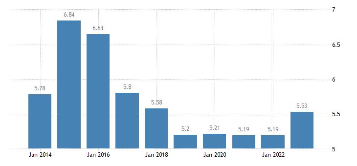estonia income quintile share ratio s80 s20 males eurostat data