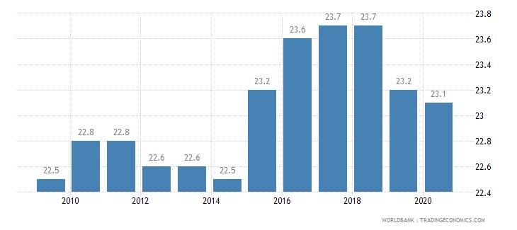 estonia income share held by fourth 20percent wb data