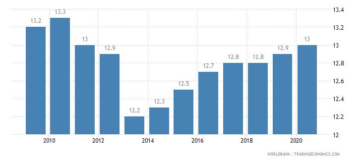 estonia income share held by second 20percent wb data