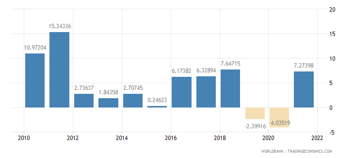 estonia industry value added annual percent growth wb data