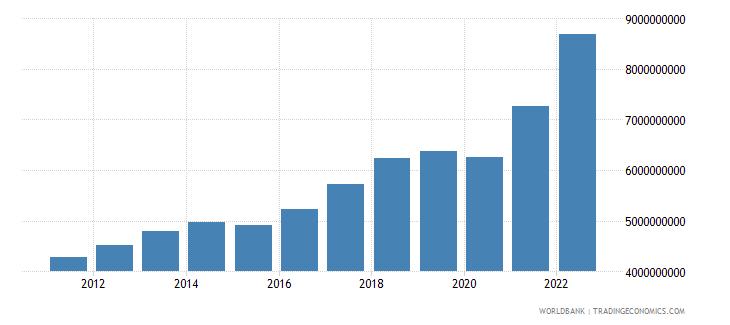 estonia industry value added current lcu wb data