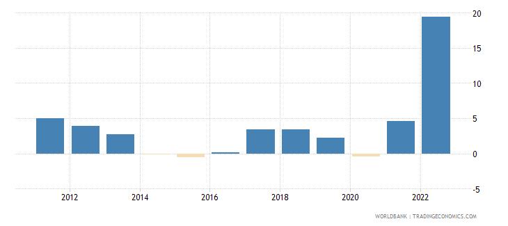 estonia inflation consumer prices annual percent wb data