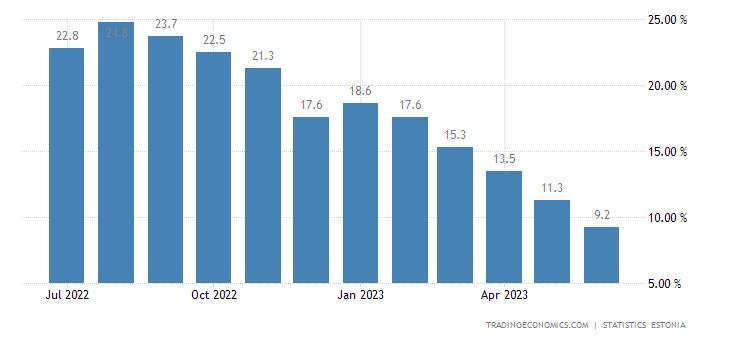 Estonia Inflation Rate