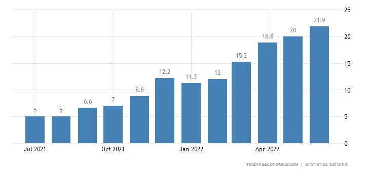 Estonia Inflation Rate