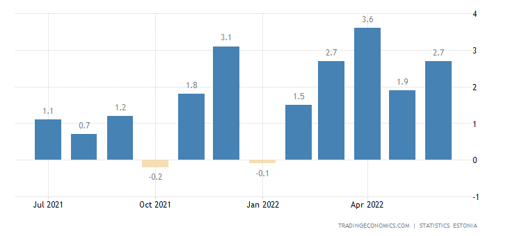 Estonia Inflation Rate MoM