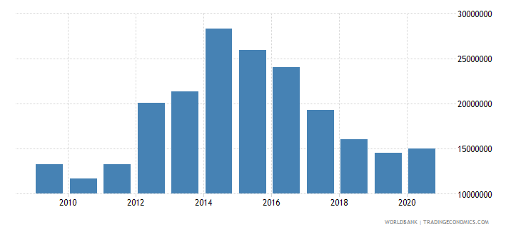 estonia interest payments current lcu wb data