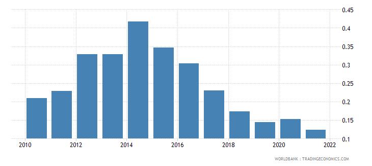 estonia interest payments percent of expense wb data
