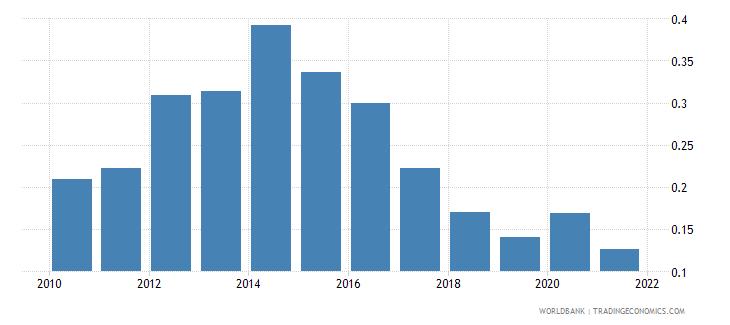 estonia interest payments percent of revenue wb data