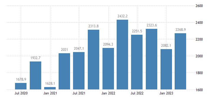 estonia international investment position financial account reserve assets eurostat data