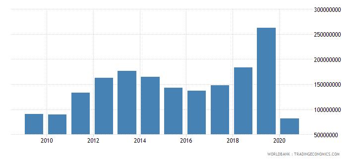 estonia international tourism expenditures for passenger transport items us dollar wb data
