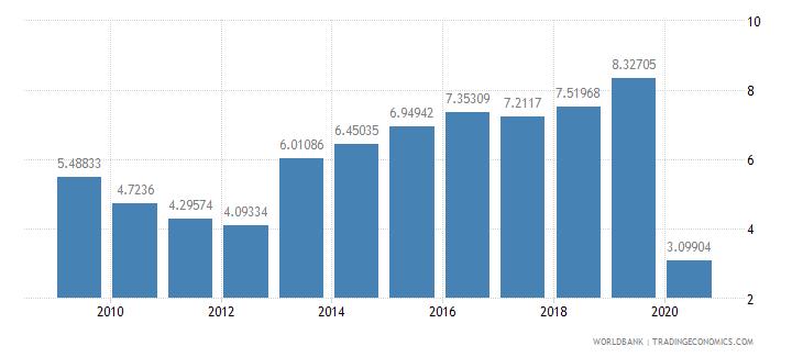 estonia international tourism expenditures percent of total imports wb data