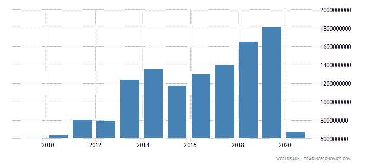 estonia international tourism expenditures us dollar wb data