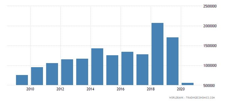 estonia international tourism number of departures wb data