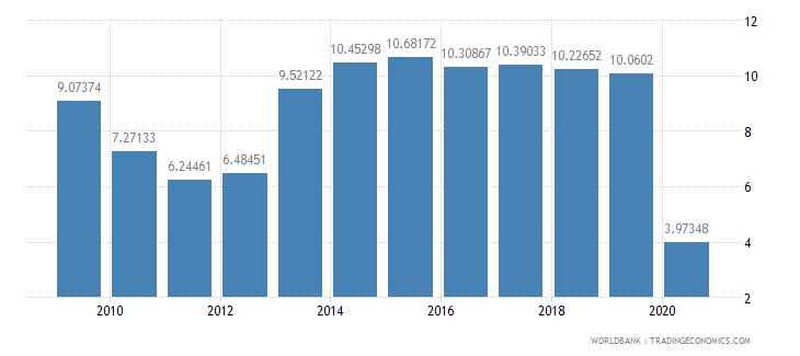 estonia international tourism receipts percent of total exports wb data