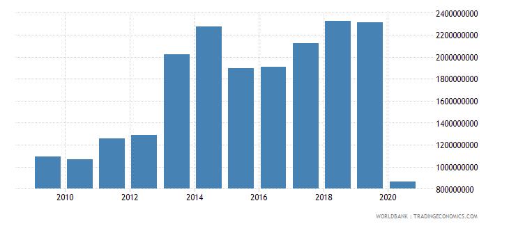 estonia international tourism receipts us dollar wb data