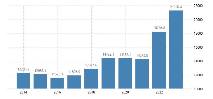 estonia international trade exports eurostat data