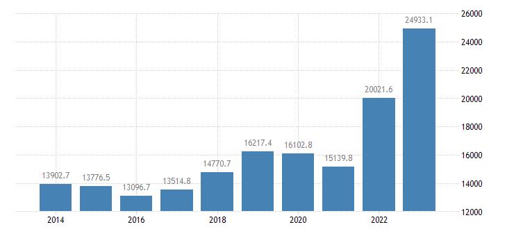 estonia international trade imports eurostat data