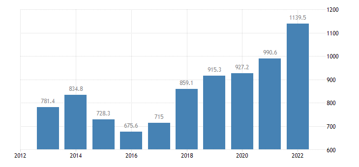 estonia international trade of chemicals related products sitc 5 exports eurostat data