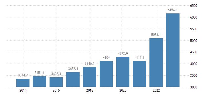 estonia international trade of other manufactured goods sitc 68 imports eurostat data