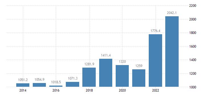 estonia international trade of raw materials sitc 24 exports eurostat data