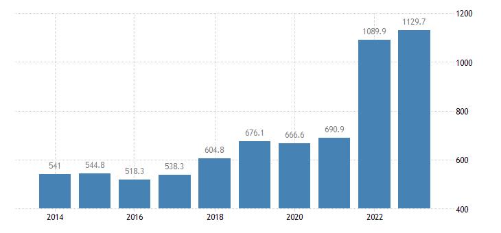 estonia international trade of raw materials sitc 24 imports eurostat data