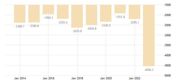 estonia intra eu trade trade balance eurostat data