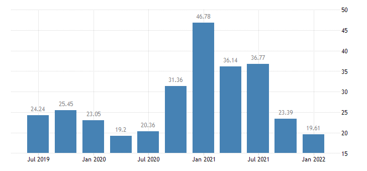 estonia investment rate of non financial corporations eurostat data