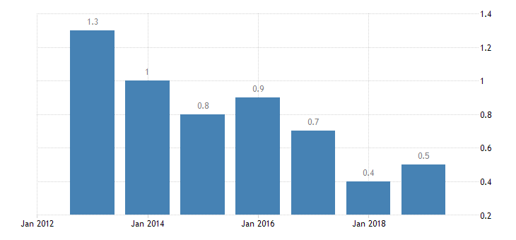 estonia involuntary temporary employment eurostat data