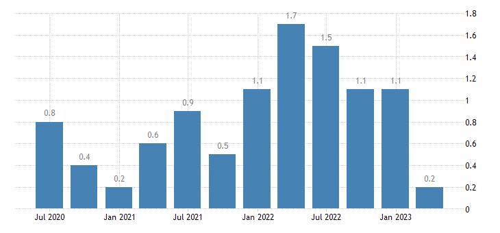 estonia job vacancy rate construction eurostat data