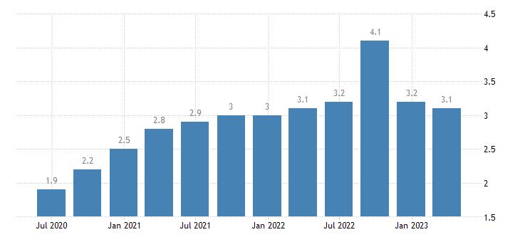 estonia job vacancy rate financial insurance activities eurostat data