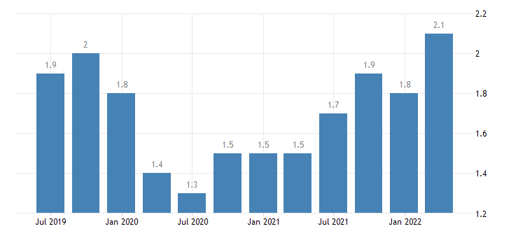 estonia job vacancy rate industry construction services except activities of households as employers extra territorial organisations bodies eurostat data