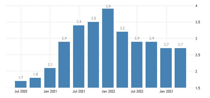 estonia job vacancy rate information communication eurostat data