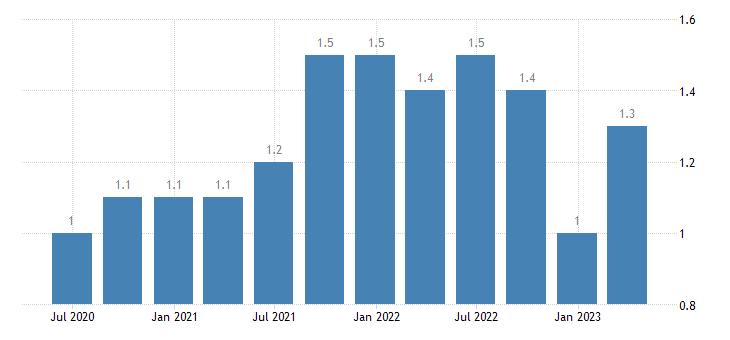 estonia job vacancy rate manufacturing eurostat data