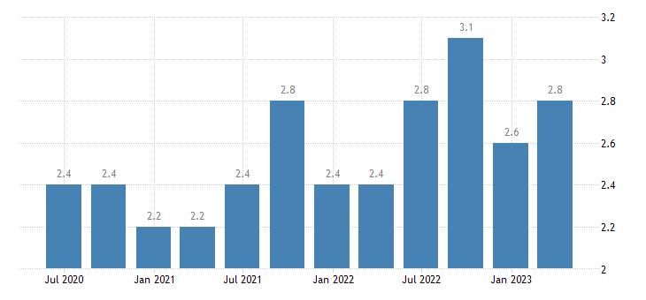 estonia job vacancy rate public administration defence education human health social work activities eurostat data