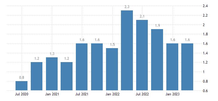 estonia job vacancy rate wholesale retail trade transport accommodation food service activities eurostat data