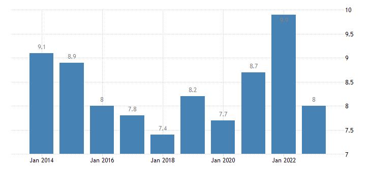 estonia jobless households females eurostat data