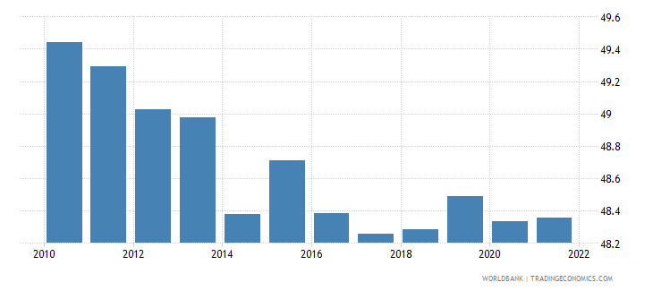 estonia labor force female percent of total labor force wb data