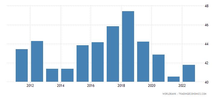 estonia labor force participation rate for ages 15 24 male percent modeled ilo estimate wb data