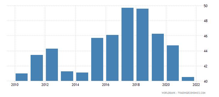 estonia labor force participation rate for ages 15 24 male percent national estimate wb data