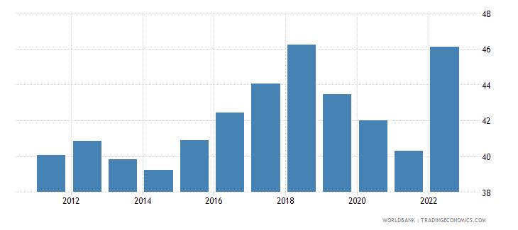 estonia labor force participation rate for ages 15 24 total percent modeled ilo estimate wb data