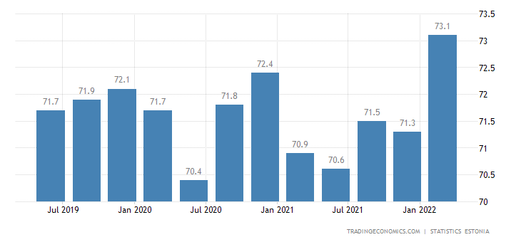 Estonia Labor Force Participation Rate
