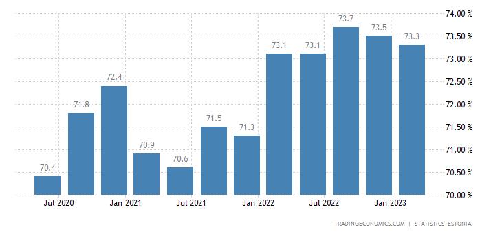 Estonia Labor Force Participation Rate