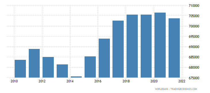 estonia labor force total wb data