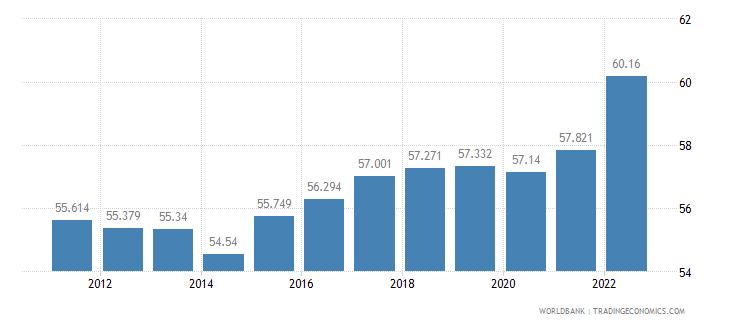estonia labor participation rate female percent of female population ages 15 plus  wb data