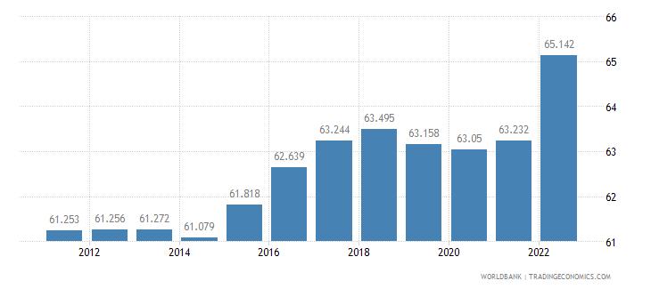 estonia labor participation rate total percent of total population ages 15 plus  wb data