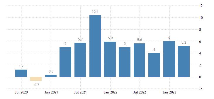 estonia labour cost idx construction eurostat data