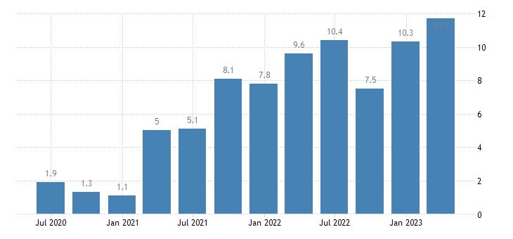 estonia labour cost idx eurostat data